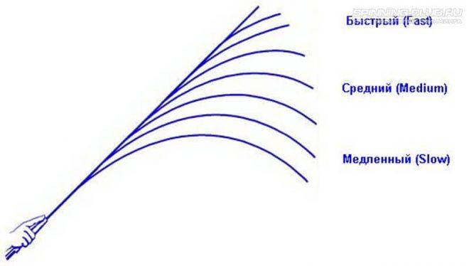 Что такое строй спиннинга и как его выбрать